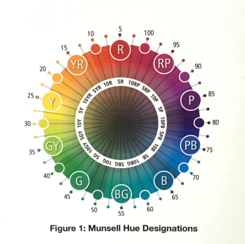 munsellcolornotation