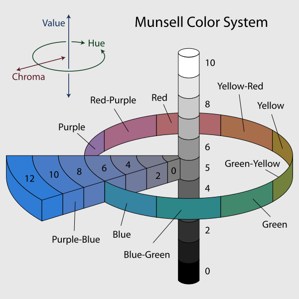 600px munsell system svg