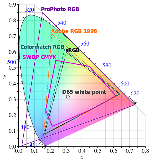 comparison of some rgb and cmyk colour gamuts on a cie 1931 xy chromaticity diagram