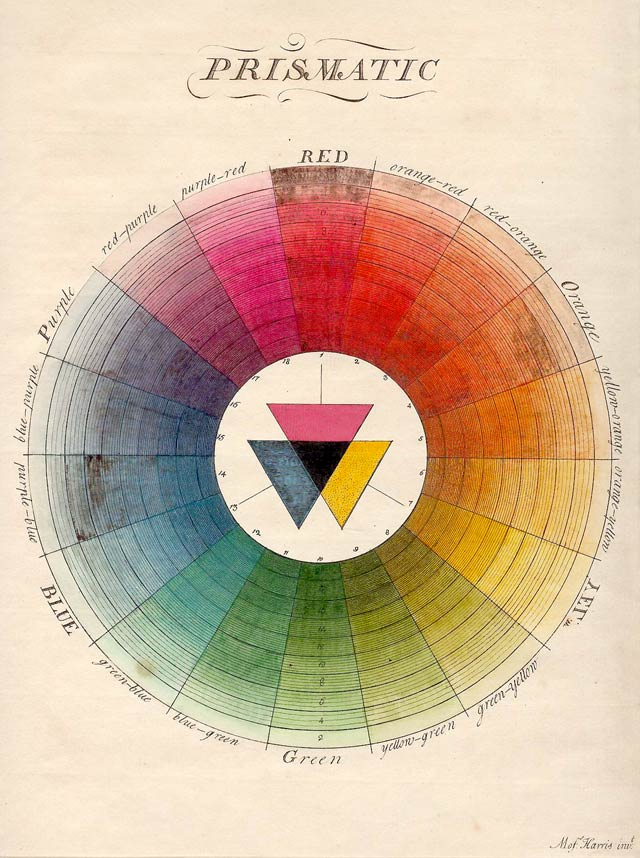 moses harris in his book the natural system of colours 1776 presented this color palette