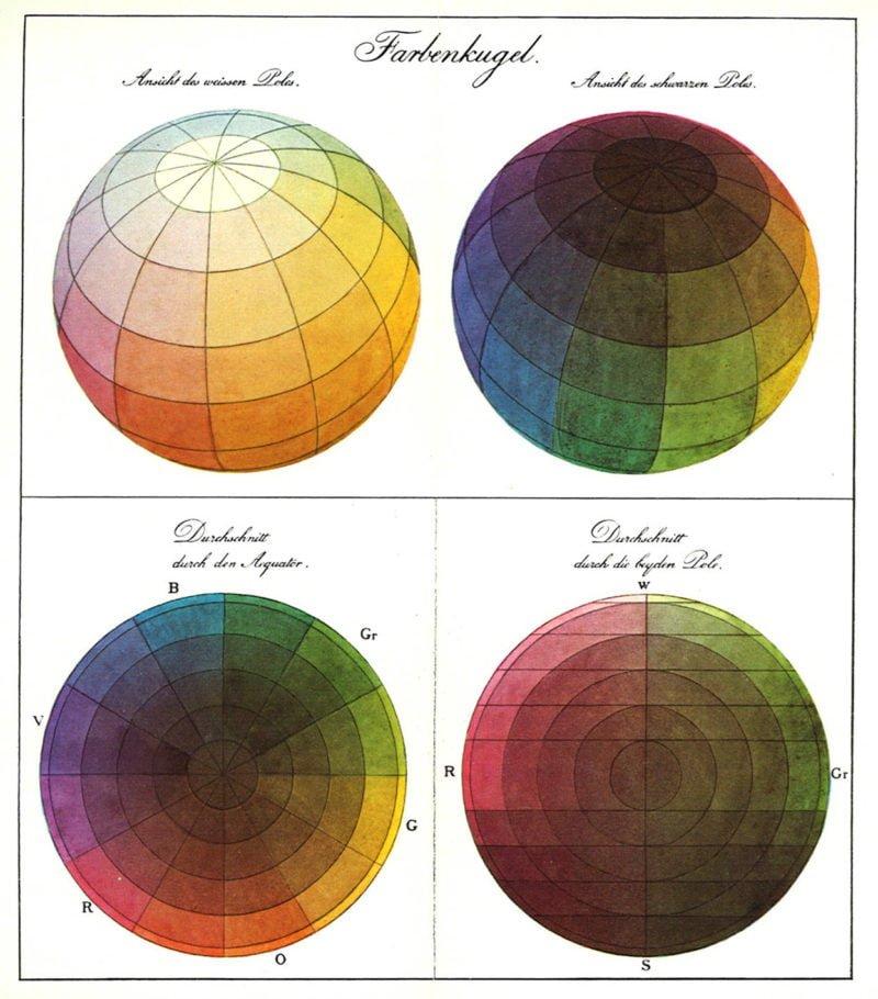 philipp otto runges farbenkugel color sphere 1810