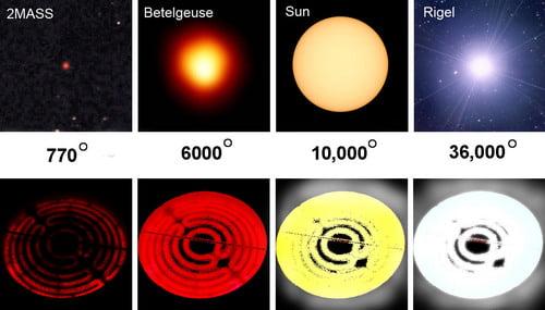 star temperatures panel 1