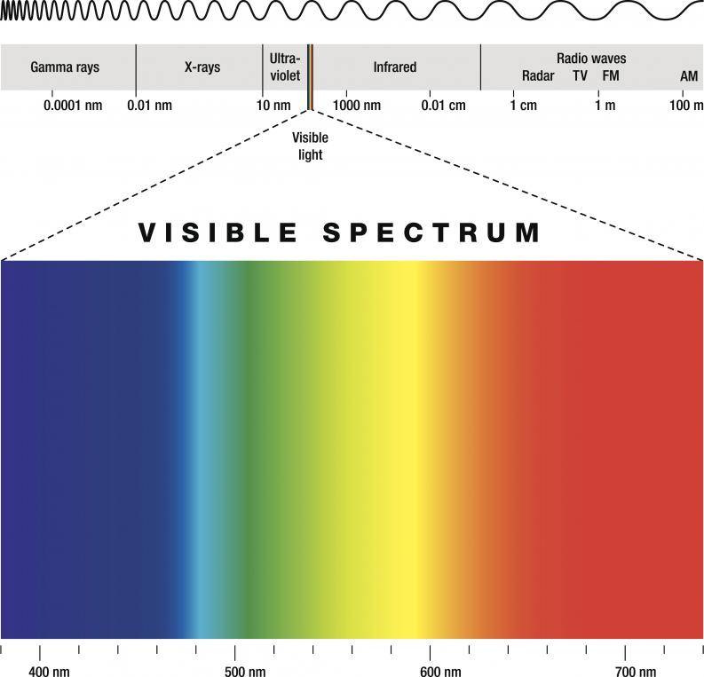el espectro visible de luz 1